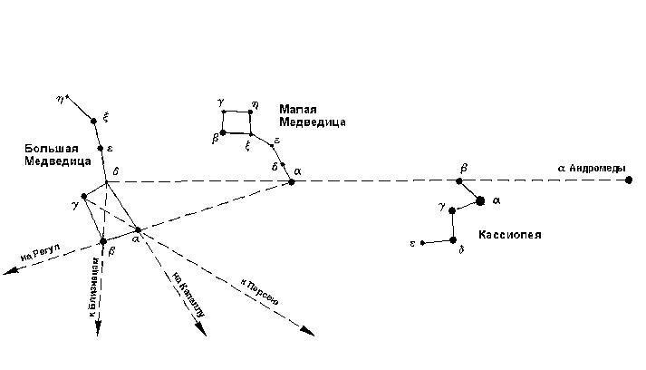 Схема расположения звезд