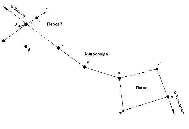 созвездий Пегас и Персей.
